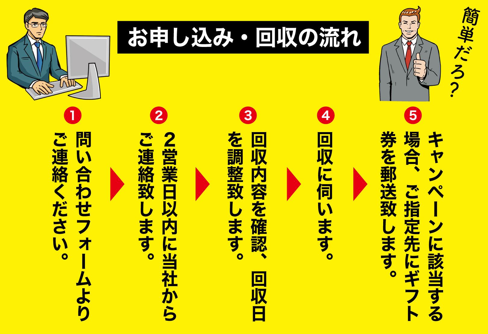 ITS・JAPAN法人向けキャンペーンの流れをご説明します。